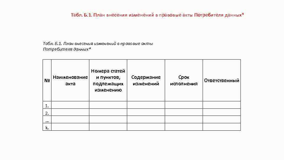 Табл. Б. 1. План внесения изменений в правовые акты Потребителя данных* Номера статей Наименование