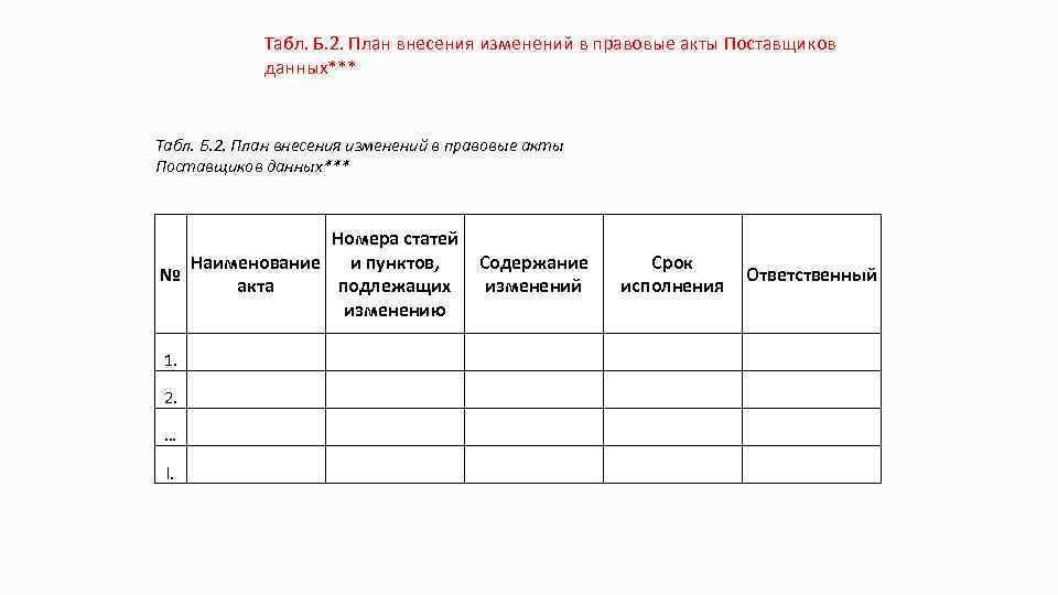 Табл. Б. 2. План внесения изменений в правовые акты Поставщиков данных*** Номера статей Наименование