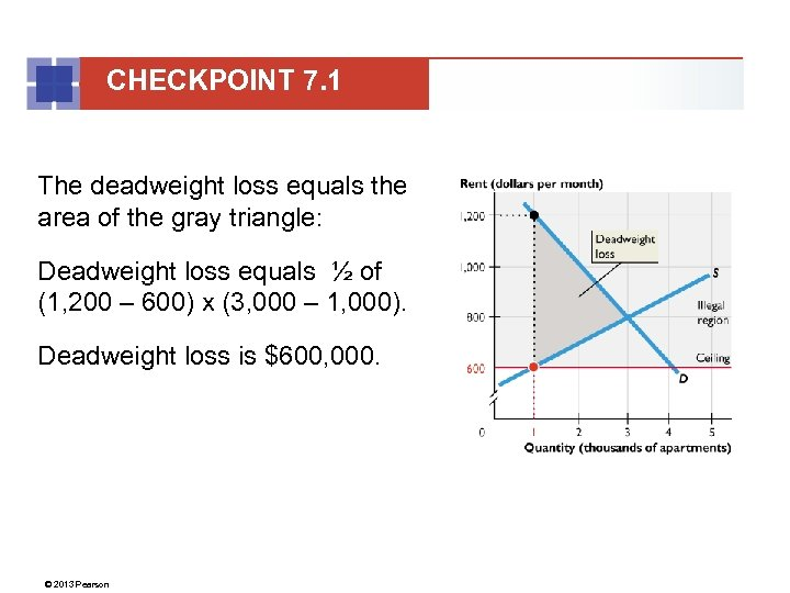 CHECKPOINT 7. 1 The deadweight loss equals the area of the gray triangle: Deadweight