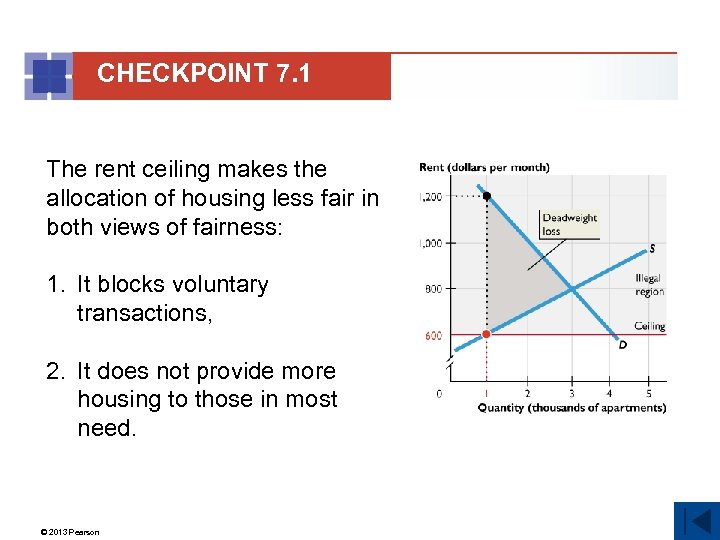 CHECKPOINT 7. 1 The rent ceiling makes the allocation of housing less fair in