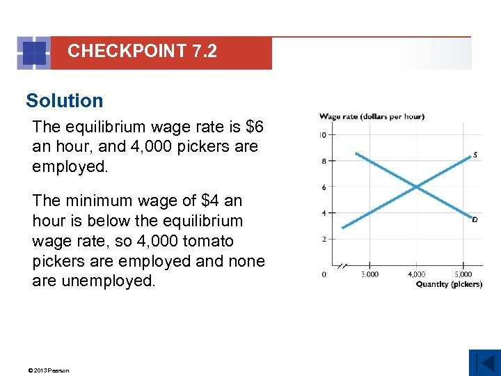 CHECKPOINT 7. 2 Solution The equilibrium wage rate is $6 an hour, and 4,