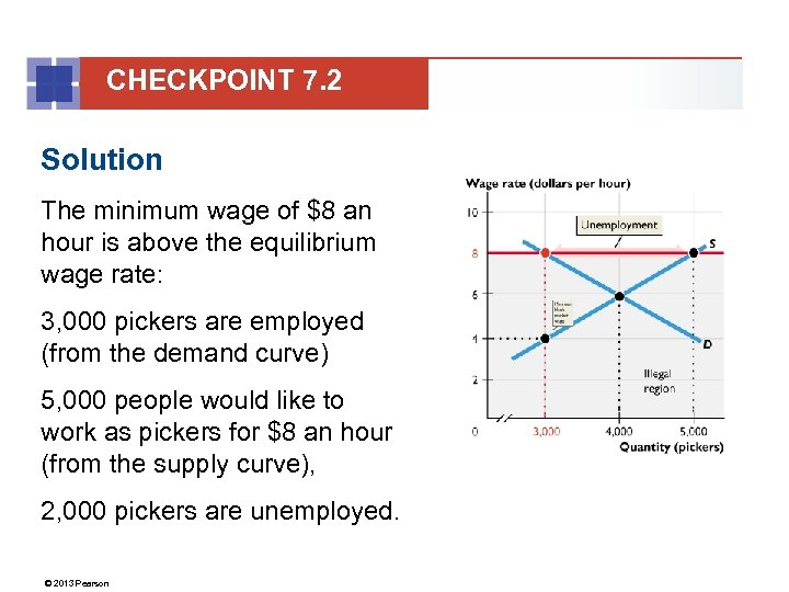 CHECKPOINT 7. 2 Solution The minimum wage of $8 an hour is above the