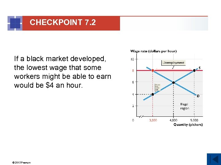 CHECKPOINT 7. 2 If a black market developed, the lowest wage that some workers