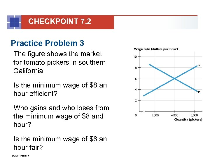 CHECKPOINT 7. 2 Practice Problem 3 The figure shows the market for tomato pickers
