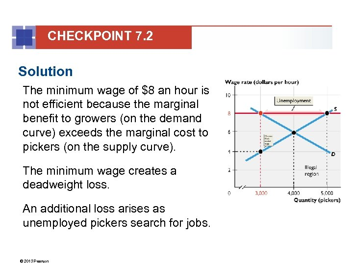 CHECKPOINT 7. 2 Solution The minimum wage of $8 an hour is not efficient