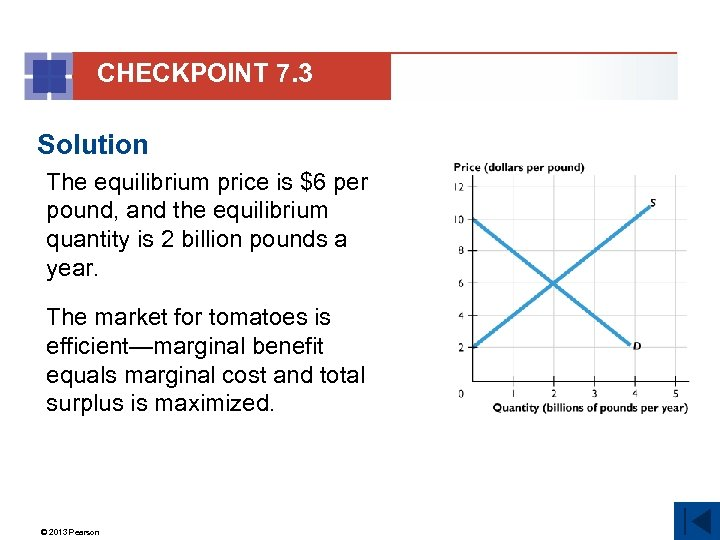CHECKPOINT 7. 3 Solution The equilibrium price is $6 per pound, and the equilibrium