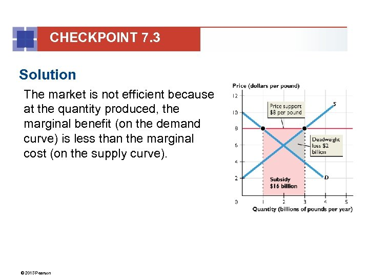 CHECKPOINT 7. 3 Solution The market is not efficient because at the quantity produced,