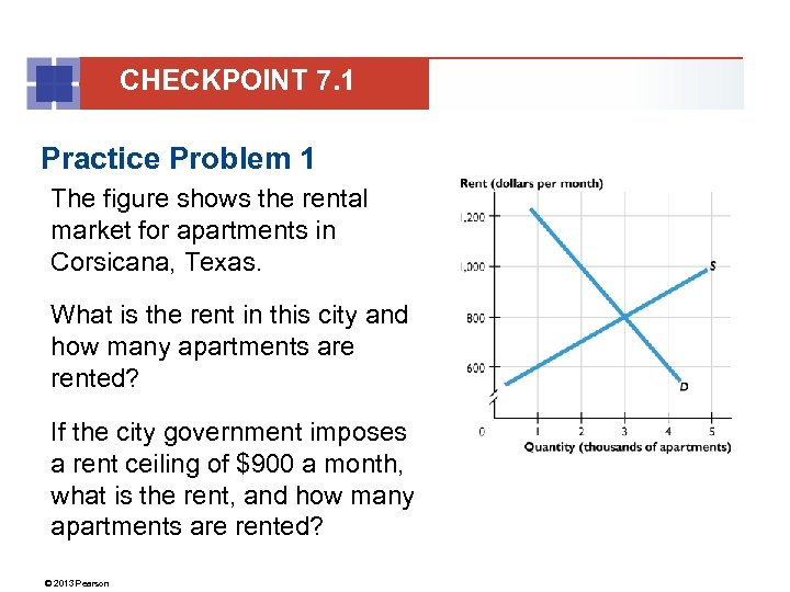 CHECKPOINT 7. 1 Practice Problem 1 The figure shows the rental market for apartments