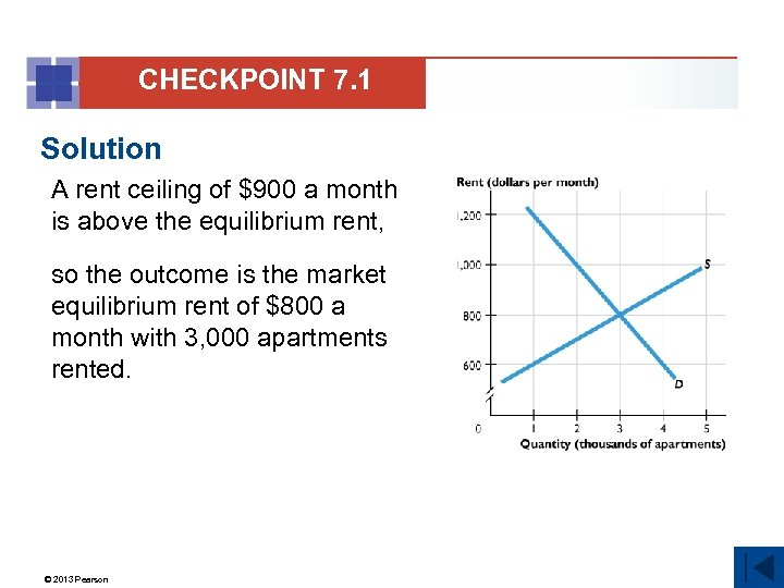 CHECKPOINT 7. 1 Solution A rent ceiling of $900 a month is above the