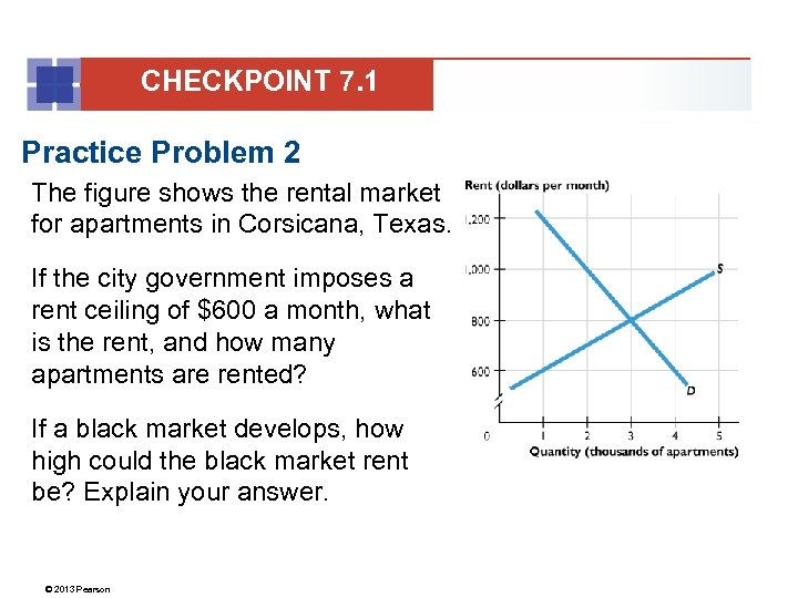 CHECKPOINT 7. 1 Practice Problem 2 The figure shows the rental market for apartments