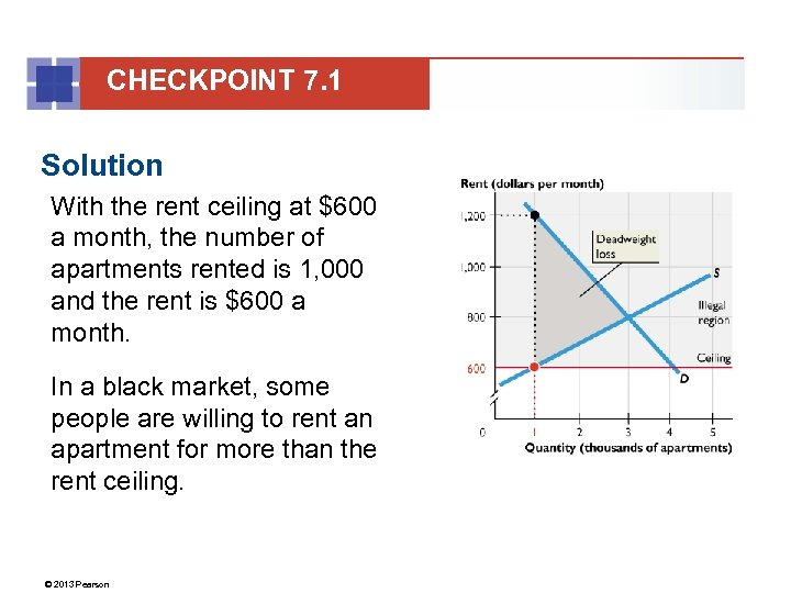 CHECKPOINT 7. 1 Solution With the rent ceiling at $600 a month, the number