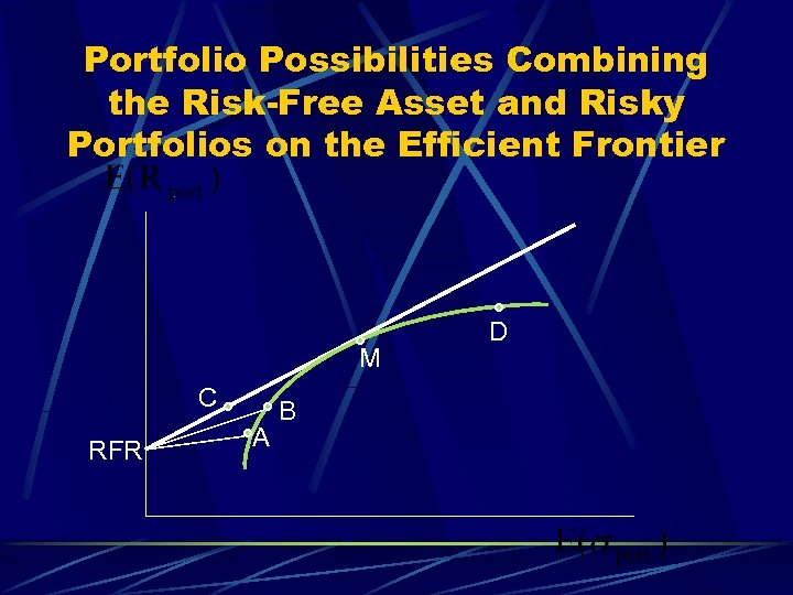 Portfolio Possibilities Combining the Risk-Free Asset and Risky Portfolios on the Efficient Frontier M