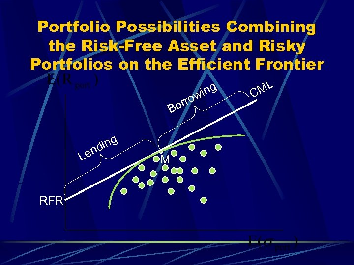 Portfolio Possibilities Combining the Risk-Free Asset and Risky Portfolios on the Efficient Frontier orr