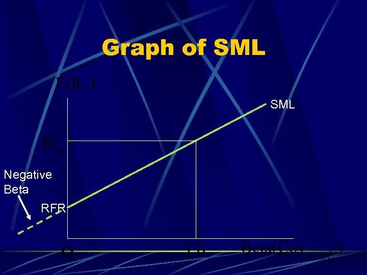 Graph of SML Negative Beta RFR
