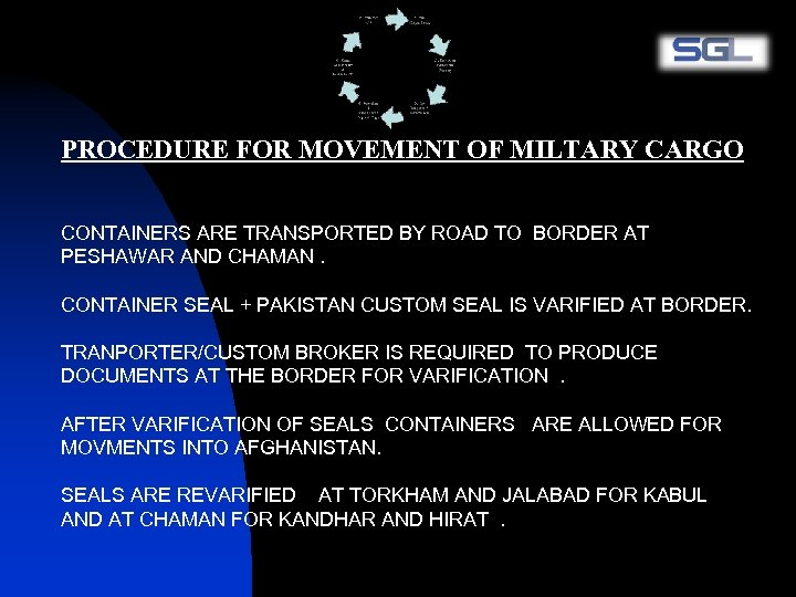 PROCEDURE FOR MOVEMENT OF MILTARY CARGO CONTAINERS ARE TRANSPORTED BY ROAD TO BORDER AT