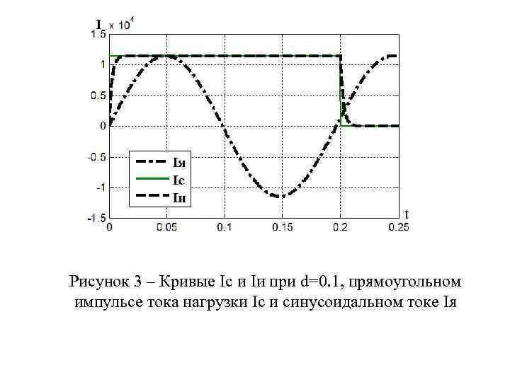 Рисунок 3 – Кривые Ic и Iи при d=0. 1, прямоугольном импульсе тока нагрузки