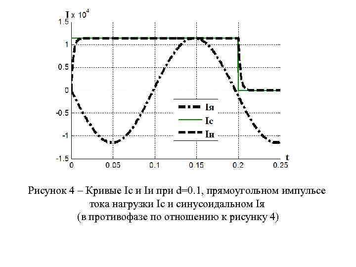 Рисунок 4 – Кривые Ic и Iи при d=0. 1, прямоугольном импульсе тока нагрузки