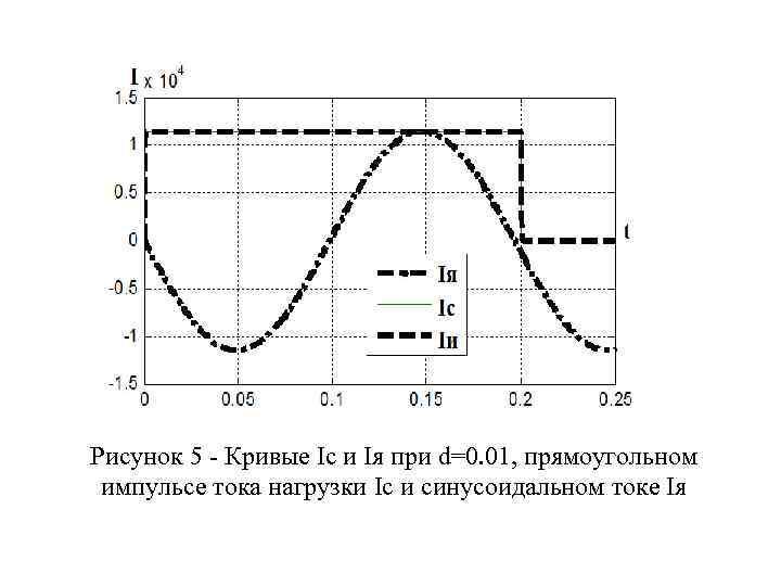 Рисунок 5 - Кривые Ic и Iя при d=0. 01, прямоугольном импульсе тока нагрузки