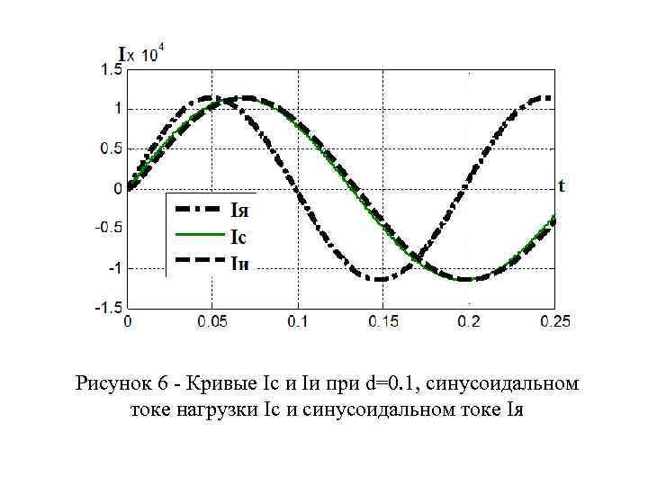 Рисунок 6 - Кривые Ic и Iи при d=0. 1, синусоидальном токе нагрузки Ic