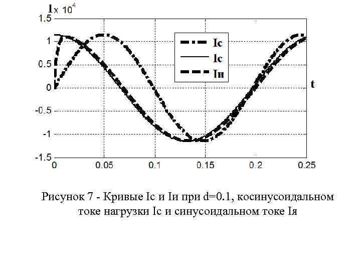 Рисунок 7 - Кривые Ic и Iи при d=0. 1, косинусоидальном токе нагрузки Ic