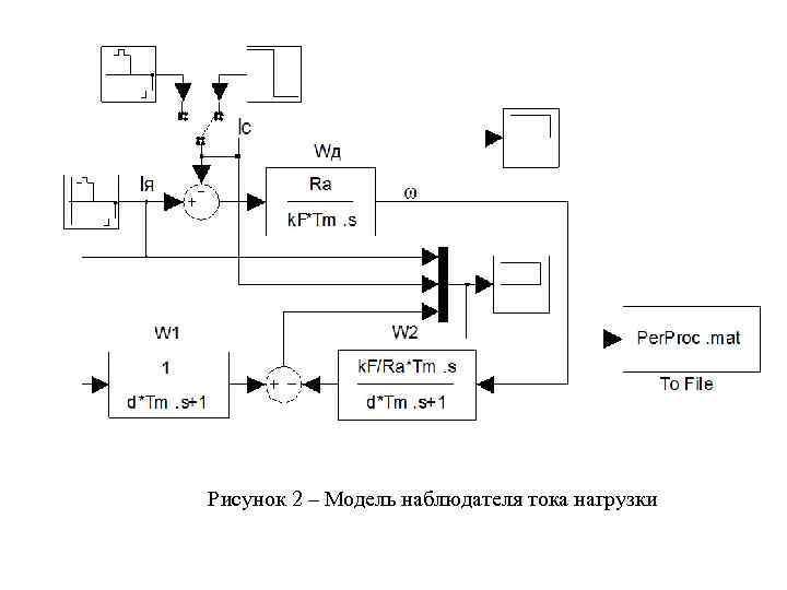 Рисунок 2 – Модель наблюдателя тока нагрузки