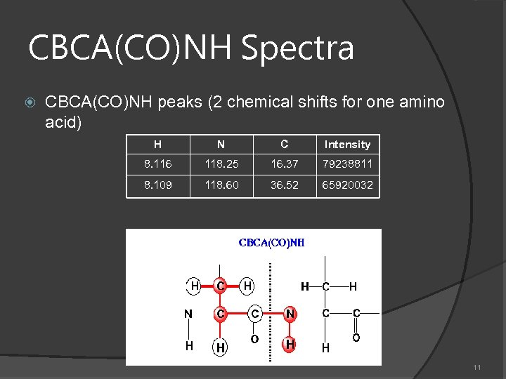 CBCA(CO)NH Spectra CBCA(CO)NH peaks (2 chemical shifts for one amino acid) H N C