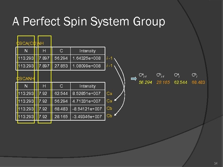 A Perfect Spin System Group CBCA(CO)NH N H C Intensity 113. 293 7. 897