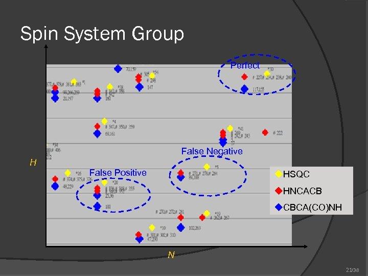 Spin System Group Perfect False Negative H False Positive u. HSQC u. HNCACB u.