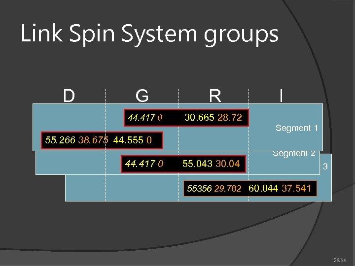 Link Spin System groups D G 44. 417 0 R I 30. 665 28.