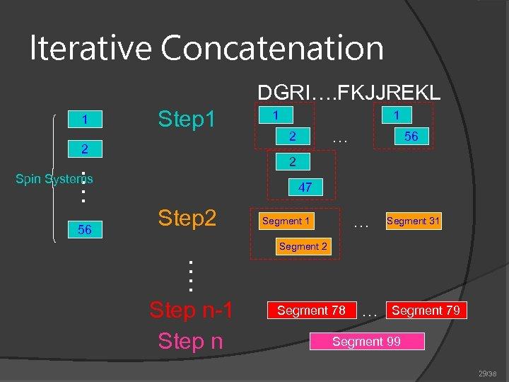 Iterative Concatenation DGRI…. FKJJREKL 1 Step 1 2 1 … 2 56 …. 2
