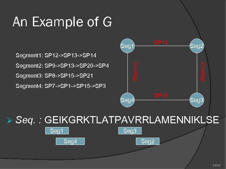 An Example of G Seg 1 SP 13 Seg 2 Segment 1: SP 12