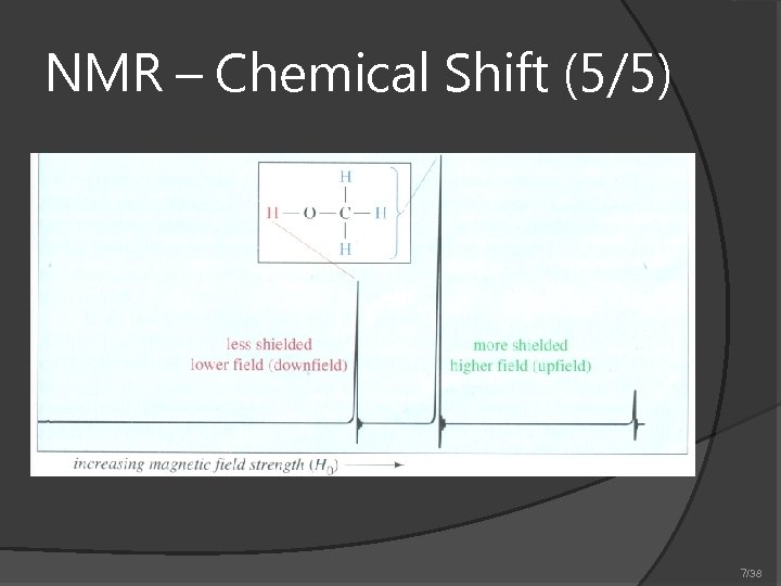 NMR – Chemical Shift (5/5) 7/38