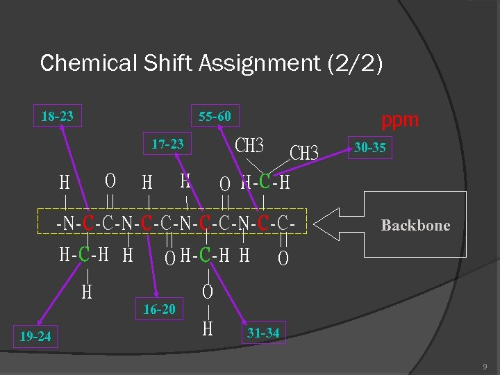 Chemical Shift Assignment (2/2) 18 -23 ppm 55 -60 CH 3 17 -23 O