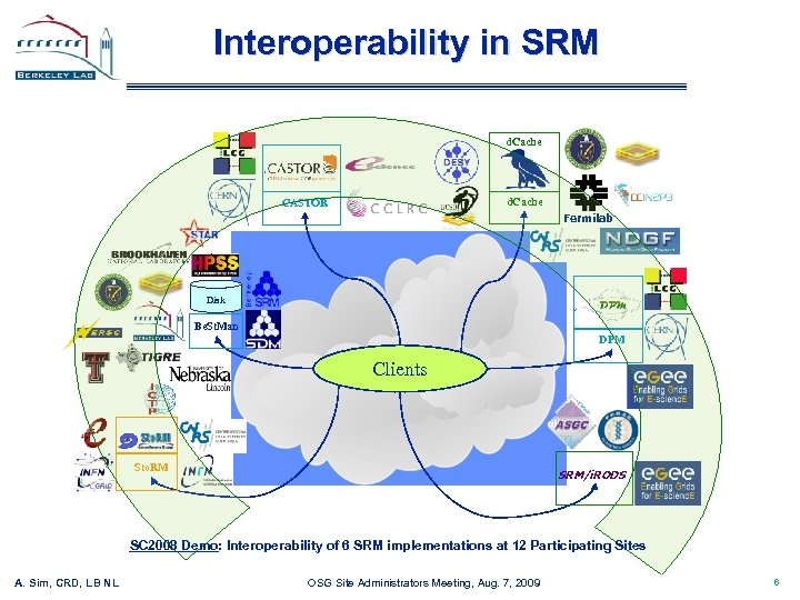 Interoperability in SRM d. Cache CASTOR Fermilab Disk Be. St. Man DPM Clients Sto.