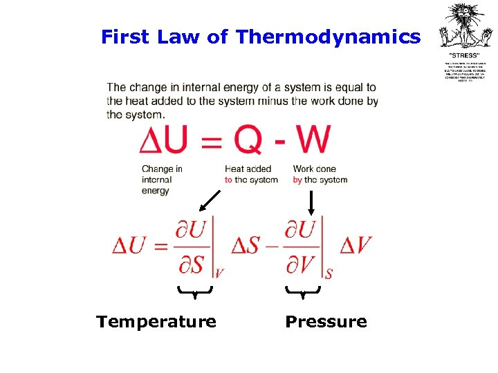 First Law of Thermodynamics Temperature Pressure