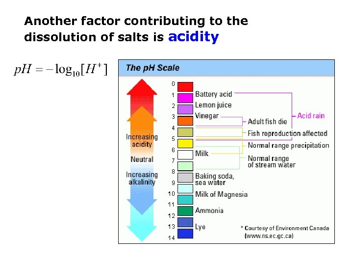 Another factor contributing to the dissolution of salts is acidity