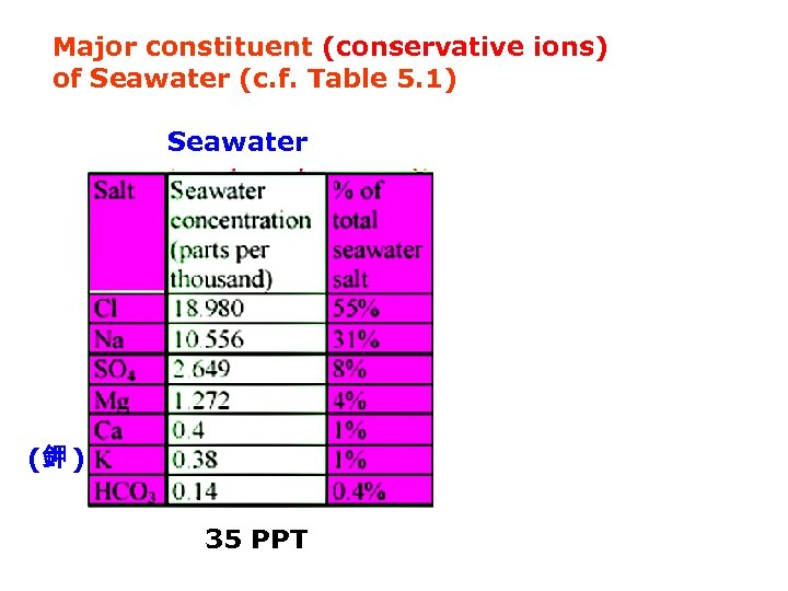 Major constituent (conservative ions) of Seawater (c. f. Table 5. 1) Seawater Rivers (鉀