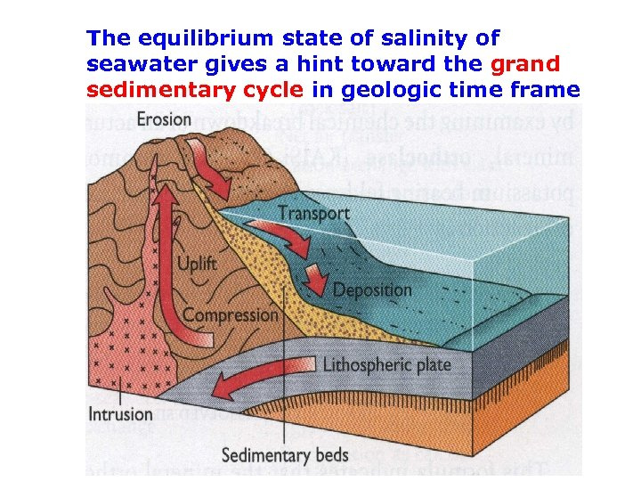 The equilibrium state of salinity of seawater gives a hint toward the grand sedimentary