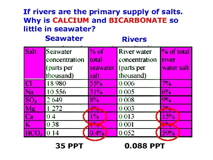If rivers are the primary supply of salts. Why is CALCIUM and BICARBONATE so