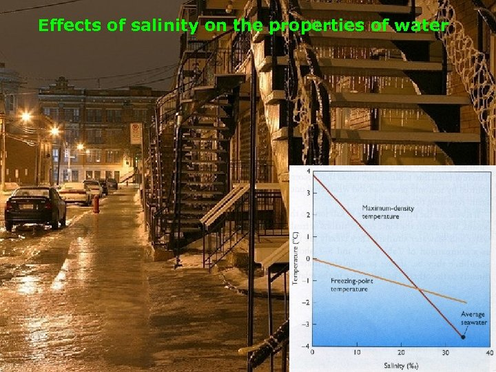 Effects of salinity on the properties of water