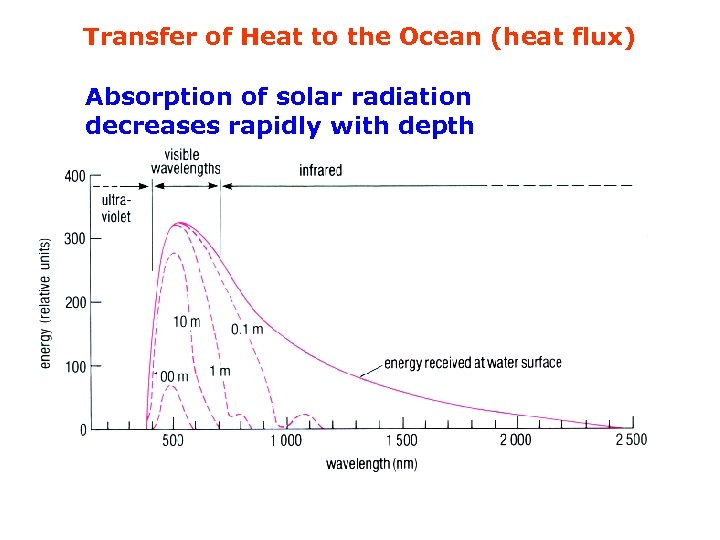 Transfer of Heat to the Ocean (heat flux) Absorption of solar radiation decreases rapidly
