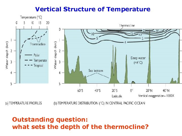 Vertical Structure of Temperature Outstanding question: what sets the depth of thermocline?