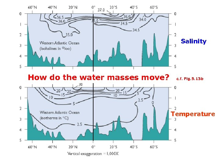Salinity How do the water masses move? c. f. Fig. 5. 13 b Temperature