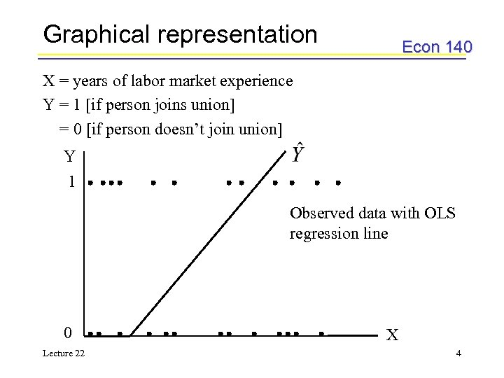 Graphical representation Econ 140 X = years of labor market experience Y = 1