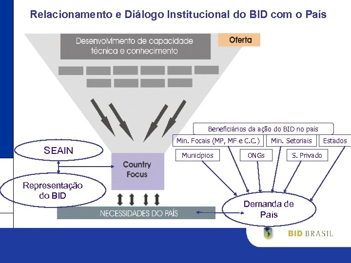 Relacionamento e Diálogo Institucional do BID com o País Beneficiários da ação do BID