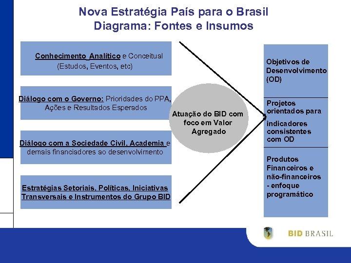 Nova Estratégia País para o Brasil Diagrama: Fontes e Insumos Conhecimento Analítico e Conceitual