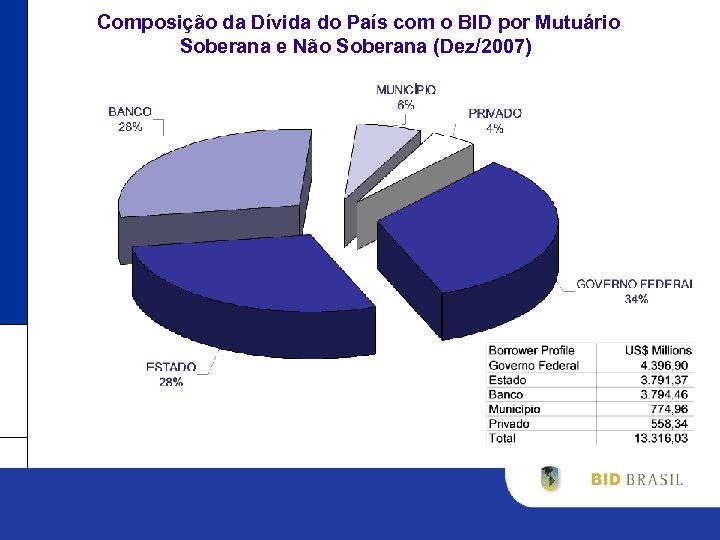 Composição da Dívida do País com o BID por Mutuário Soberana e Não Soberana