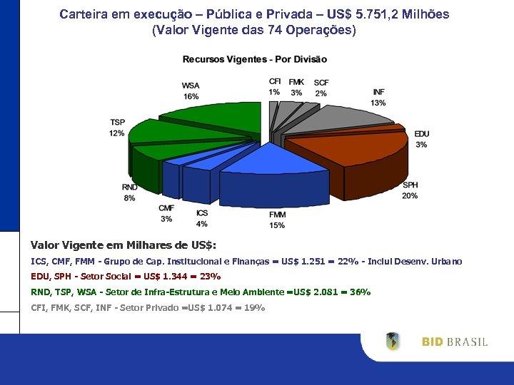 Carteira em execução – Pública e Privada – US$ 5. 751, 2 Milhões (Valor