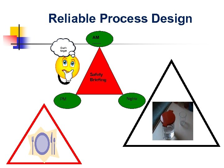 Reliable Process Design AM. . . . Don't forget Don't Forget Safety Briefing PM
