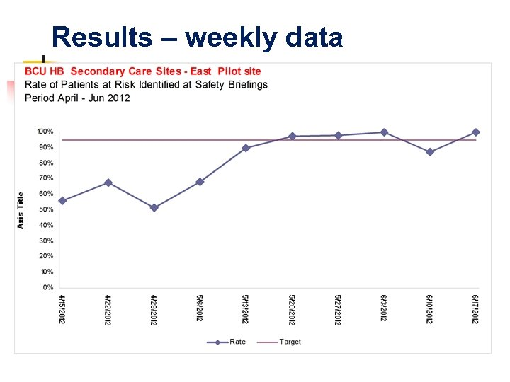 Results – weekly data